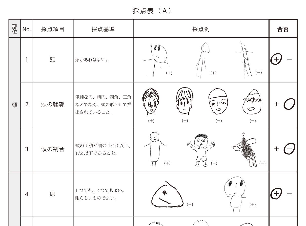 DAM グッドイナフ人物画知能検査...